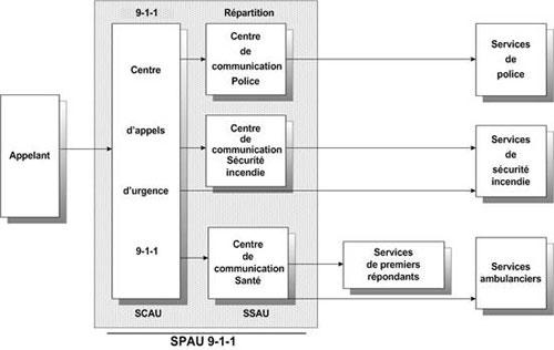 chaine-intervention-urgence-sq